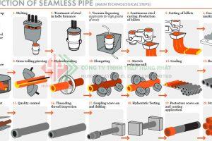 Quy trình sản xuất thép ống đúc thép ống hàn năm 2020